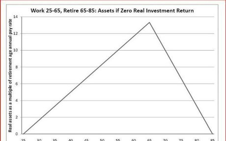 The One 401(k) Move That Guarantees A Higher Return