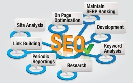 Engaging SEO Experts for Truly Effective Digital Marketing in Atlanta