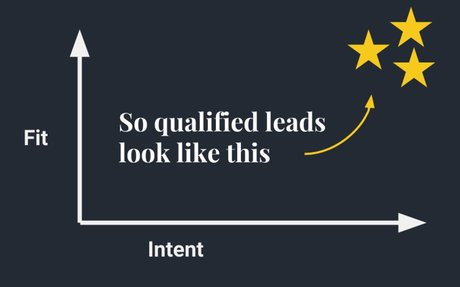 How to (really) Build a Better Qualified Lead | Hull