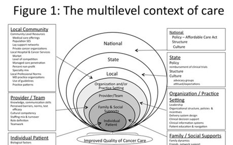 Multilevel context of care