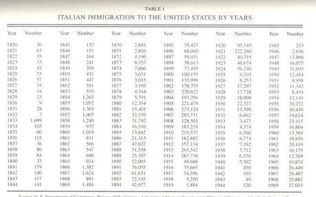 History of Italian Immigration