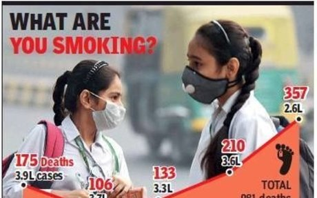 17L respiratory infections, 981 deaths in 5 yrs in capital - The Times Of India - Delhi, 2