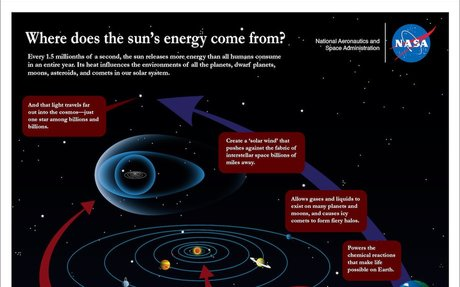 Where does the sun's energy come from? :: NASA Space Place