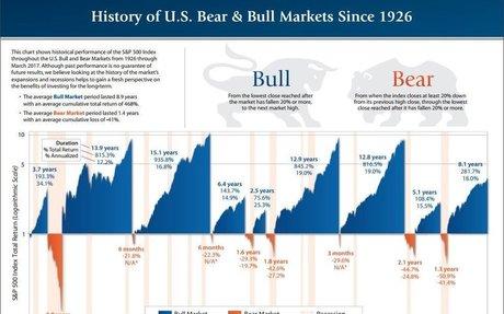 History of US Bear & Bull Markets Since 1926