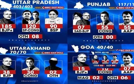 NewsX-MRC Exit Poll 2017: Stage set for the biggest political battle