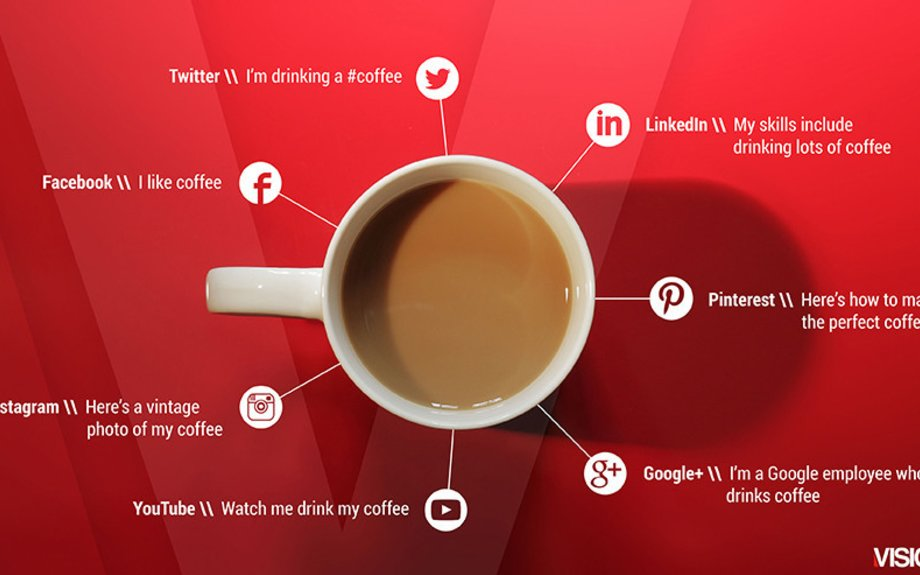 Social Media Explained With Coffee...Perfect!