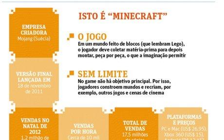 Game 'Minecraft' é adotado como ferramenta de ensino por quase mil escolas no mundo