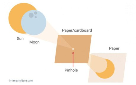 DIY Pinhole Projector to Safely Watch a Solar Eclipse