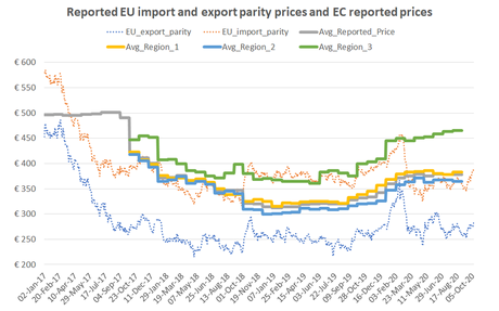Reported EU sugar prices remain stable in August