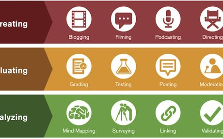 Integrating Technology with Bloom's Taxonomy - TeachOnline