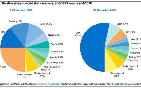Think Global to Avoid the Shrinking U.S. Stock Market