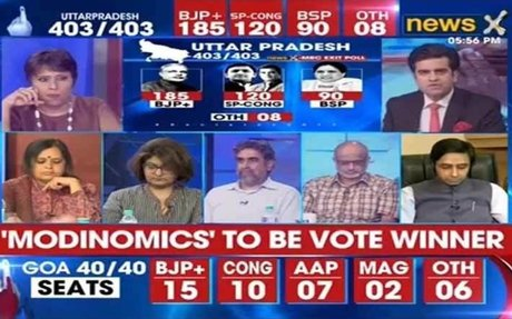 NewsX-MRC Exit Poll 2017 — BJP leads in UP, Uttarakhand and Goa