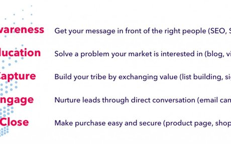 Lead Generation - How to Do it Right and Avoid Costly Mistakes