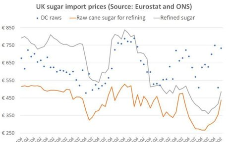 EU sugar exports rise as prices stagnate in the EU27 but rise in the UK