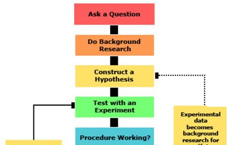 What is the scientific method?
