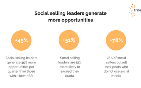 Guide to Launching a Social Selling Program By Tribal Impact #SocialSelling
