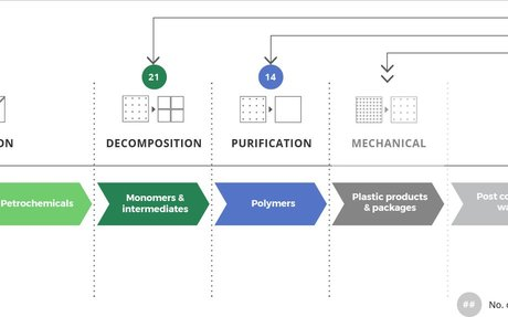 Accelerating Plastics Solutions - Closed Loop Partners