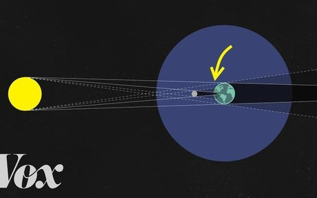 How solar and lunar eclipses work.