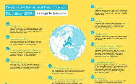Preparing for the General Data Protection Regulation - 12 Steps to Take Now