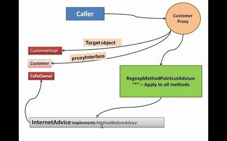 Spring AOP tutorial - Part 1 | Aspect Oriented Programming Tutorial Part -1