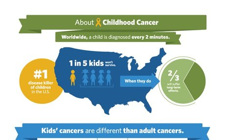 What You Should Know About Childhood Cancer [INFOGRAPHIC]