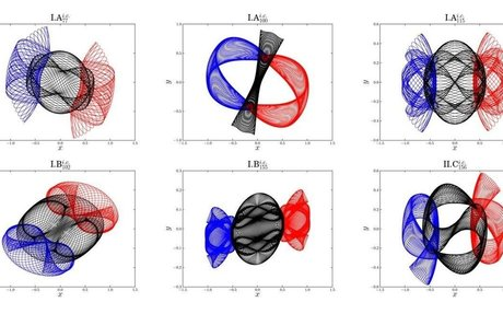 Scientists discover more than 600 new periodic orbits of the famous three-body problem