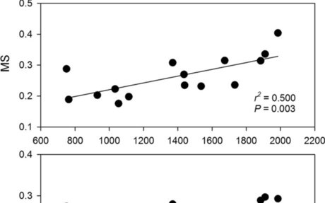 Forest variables and the altitudinal change of radial growth response to climate change