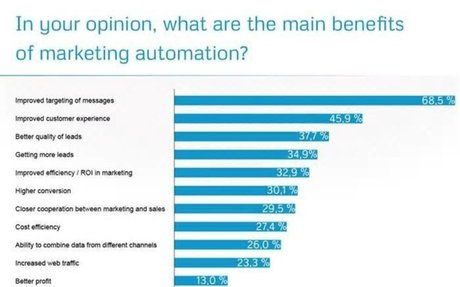 How To Develop A Successful #Marketing Automation Strategy