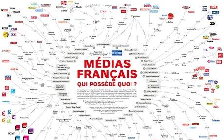 infographie ACRIMED  / Médias français : qui possède quoi ?