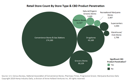 CBD retail landscape is rapidly evolving