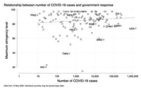 Coronavirus Government Response Tracker