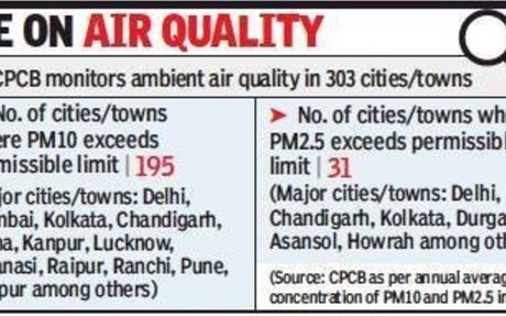 Steps to manage dust now a must for all polluted cities - The Times Of India - Delhi, 2018