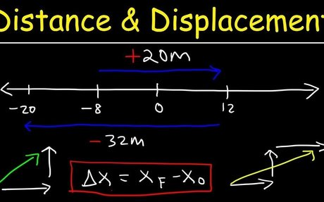 Physics - Distance & Displacement Explained!