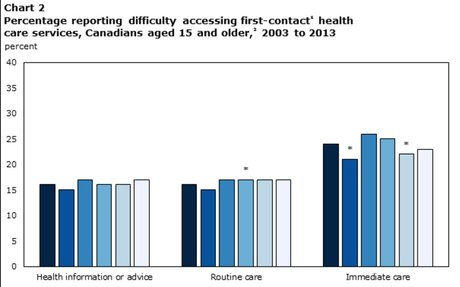 Difficulty accessing health care services in Canada