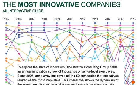 2017-01 BCG Report: The Most Innovative Companies
