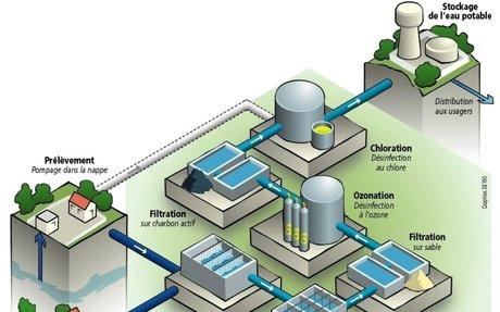 Le traitement de l'eau potable