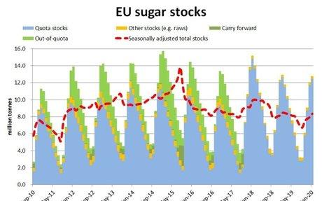 EU sugar stocks are OK