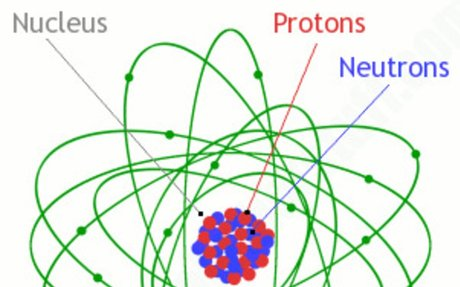 Atoms - What are they? What's inside them?