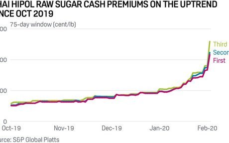 Thai raw sugar premiums hit historic highs on stronger Quota B results