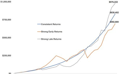 Managing Sequence of Return Risk