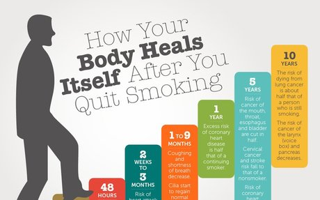 Your Body After You Quit Smoking (with Infographic)