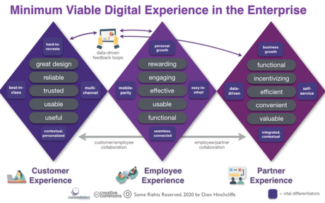 How CXOs Can Attain Minimum Viable Digital Experience for Customers, Employees, and Par...