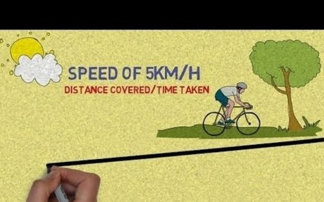 The Difference Between Speed & Velocity