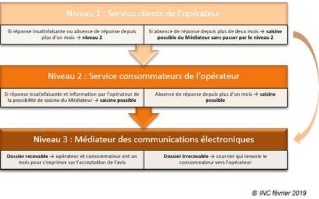 Le Médiateur des communications électroniques a présenté son rapport annuel 2018
