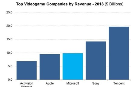 Microsoft Moves To Keep Its Gaming Business Out Of Trouble - Market Realist