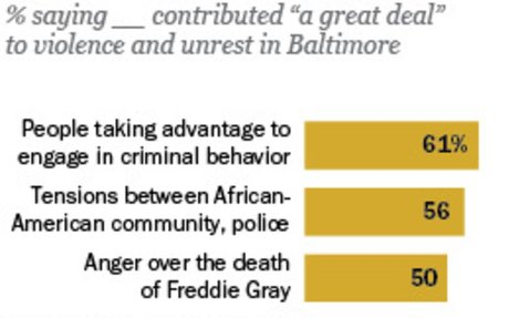 Multiple Causes Seen for Baltimore Unrest