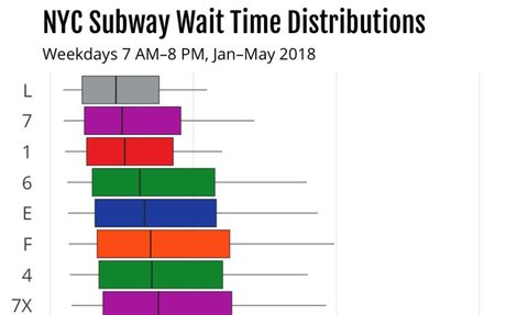 Using Countdown Clock Data to Understand the New York City Subway