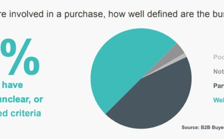 50% of B2B buyers don't have defined needs when making a purchase #B2B