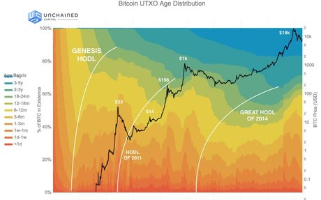 Bitcoin Data Science (Pt. 1): HODL Waves – Unchained Capital Blog