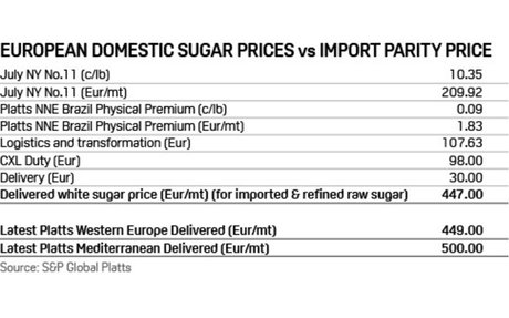 As lockdown bites, is it 'Mayday' for European sugar prices?